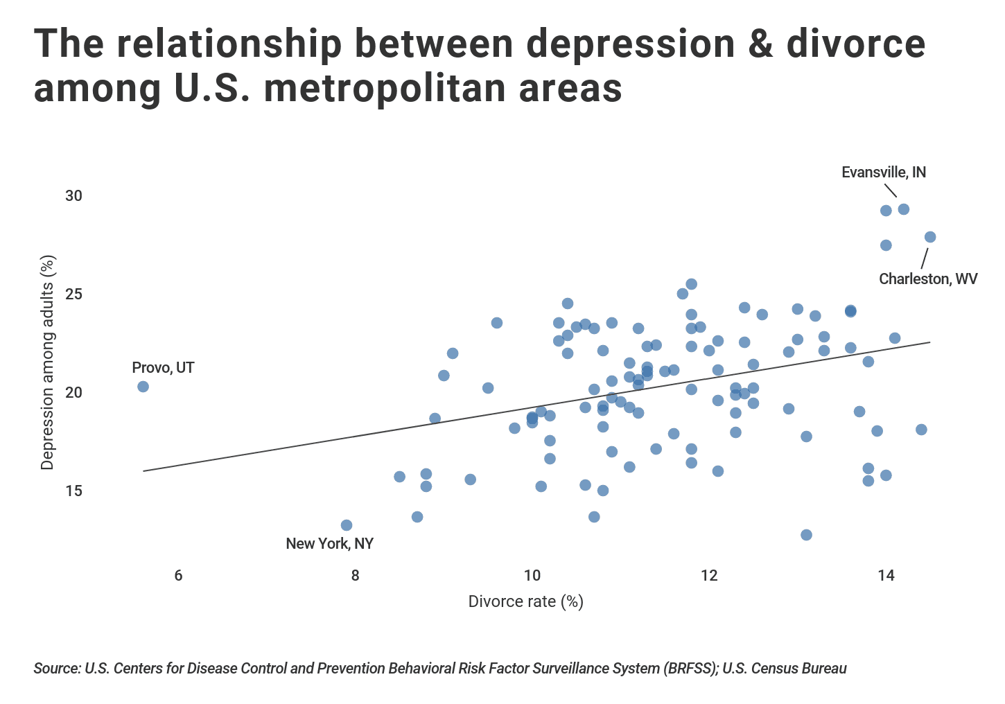 Plot graph showing relationship between divorce and depression