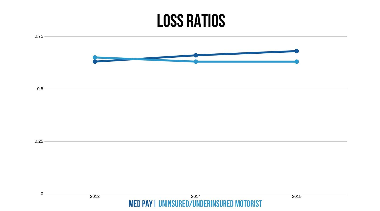 Oklahoma loss ratios UIUM and Med Pay