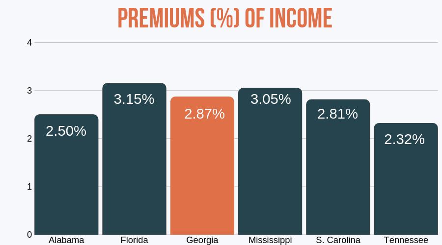 Income vs auto insurance Premiums (Georgia)