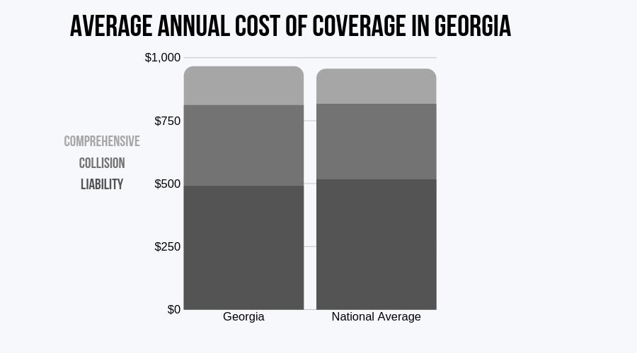 Georgia Average Annual Cost of Coverage (CIC)