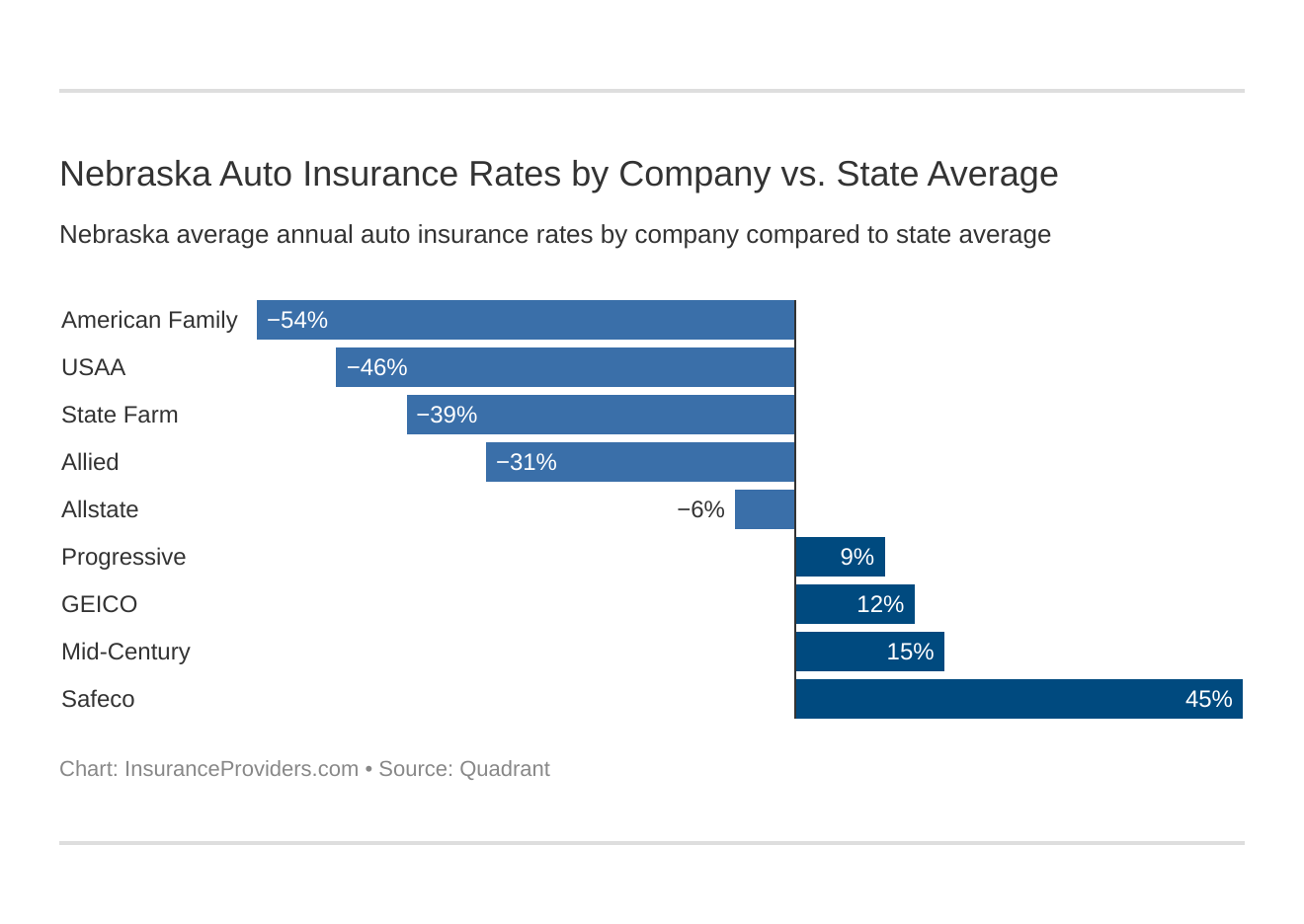 Nebraska Auto Insurance Rates by Company vs. State Average